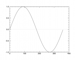 graph1=plot(x,y)를 이용한 그래프