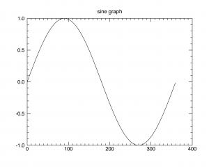 graph1=plot(x,y)이후 graph1.title='sine graph' 를 입력한 모습