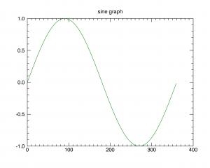 이후 graph1.color='green'을 입력한 모습