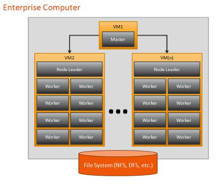 ESE 서비스 클러스터 컴퓨팅환경 개요(그림 출처 : Exelis VIS)