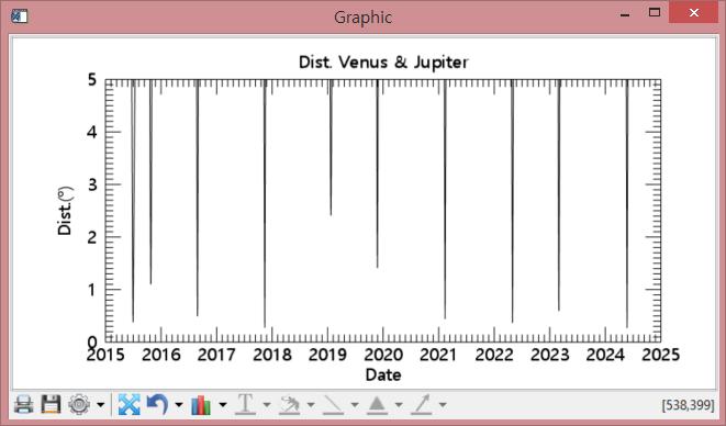 금성과 목성의 각거리(Y 축범위 0~5도)